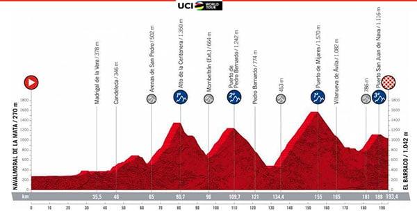 Vuelta España Barraco